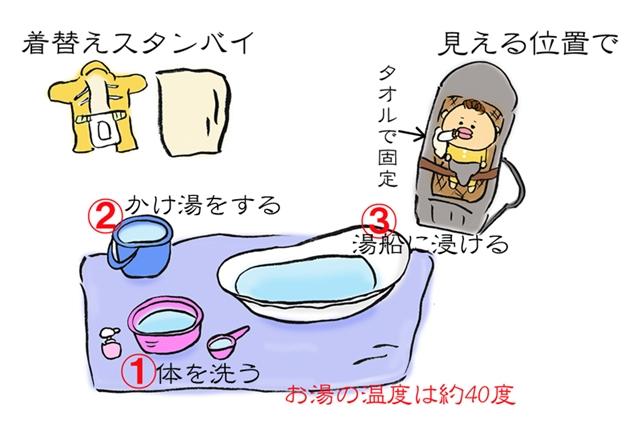 双子の赤ちゃんのお風呂の入れ方