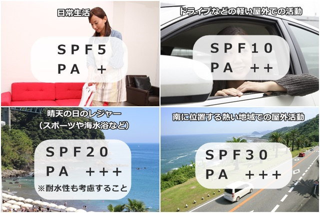 SPFとPAのシーン別・適正数値