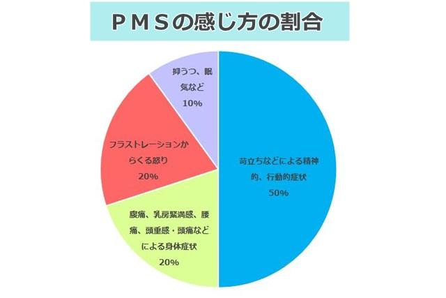 PMSの感じ方の割合